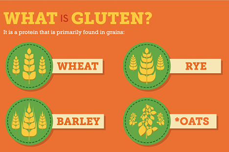 gluten-food-barley-oat-rye-wheat